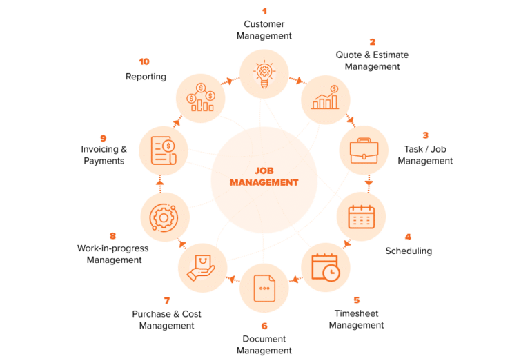 What Is Job Management 1
