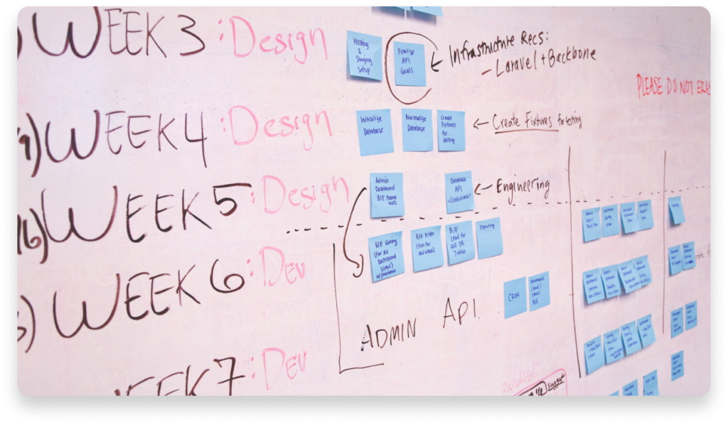 What Are The Five Stages of Project Management? Workever